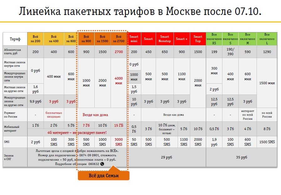 Тарифы Билайн, Мегафон, МТС с 7 октября 2015