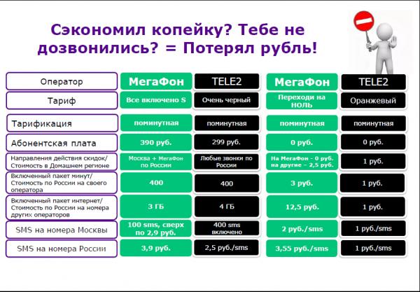 Тарифы Теле2 Москва и Мегафон Москва