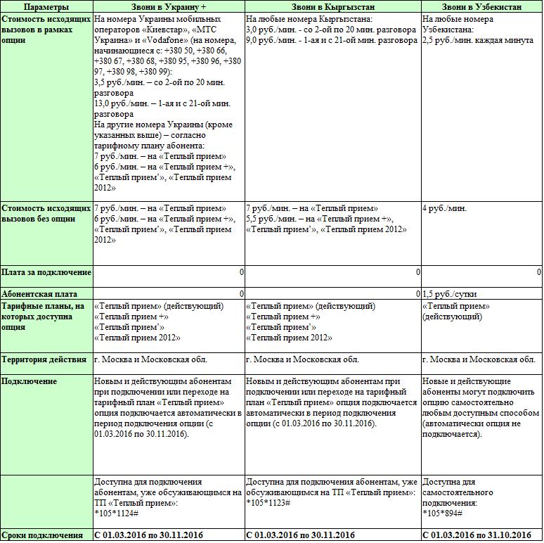 С 1 марта запущены новые опции для тарифных планов «Тёплый прием»